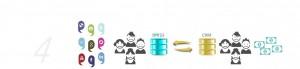 Conecta tus bases de datos y aplicaciones a Xeerpa, amplifica el conocimiento de tus clientes con sus perfiles sociales.