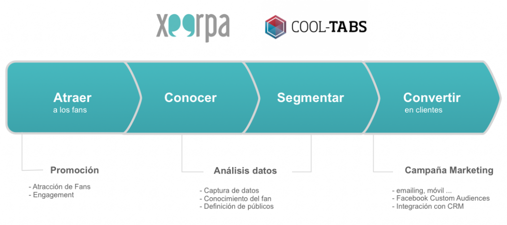 Xeerpa y Cool Tabs: La solución integral de marketing para Facebook social login
