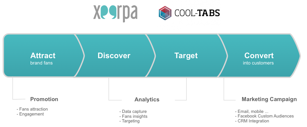 Xeerpa & Cool-Tabs: The complete marketing solution for Facebook social login