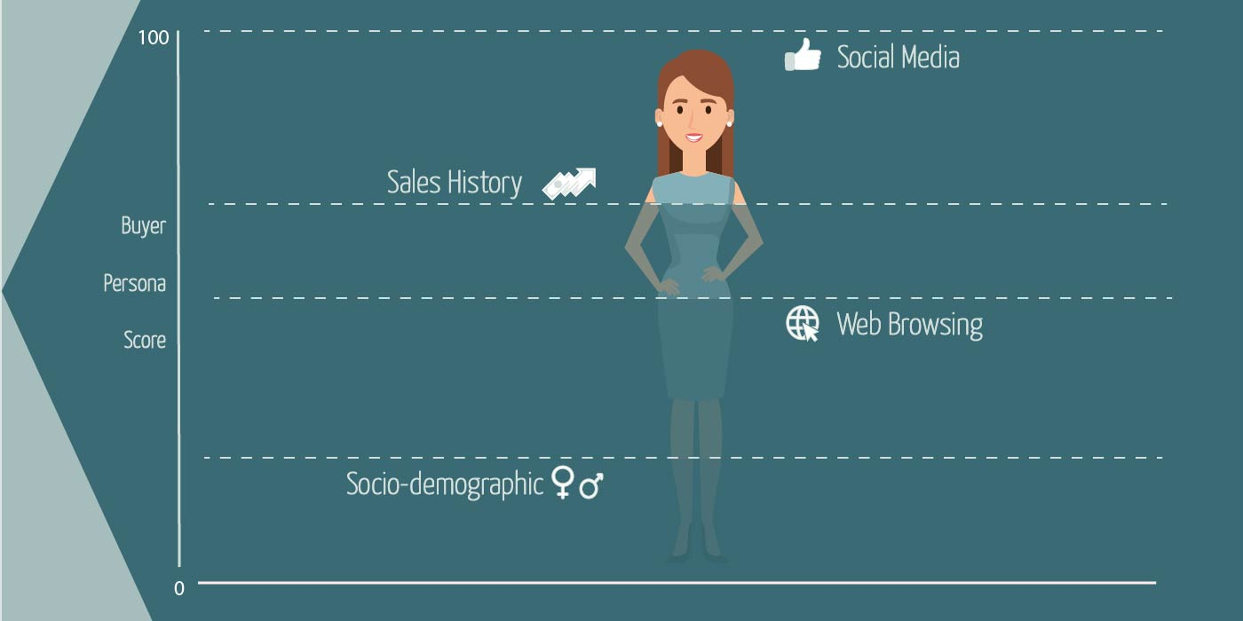 Defining with precision the most accurate buyer persona will have a great impact in the performance of your marketing