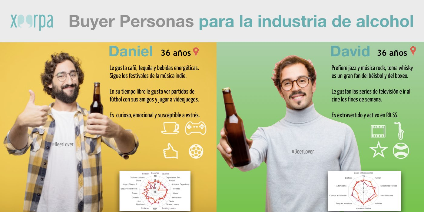 Buyer Persona Bebidas Alcoholicas