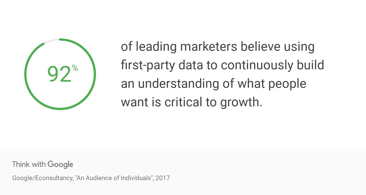 data-first-party-marketing-data-statistics-Google