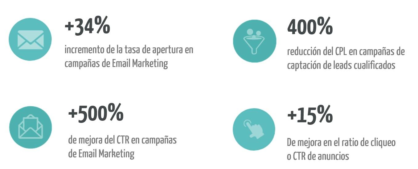 KPIs campañas clientes Xeerpa