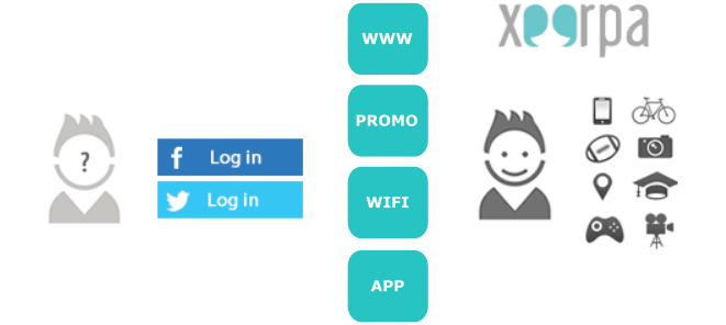 Connect Xeerpa to your website, apps and promos using Social Login